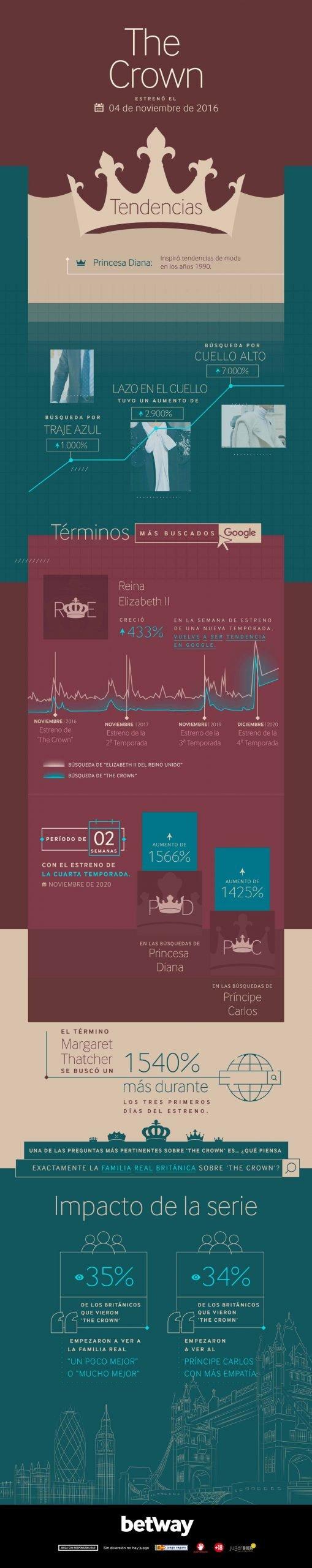 Infografía de The Crown